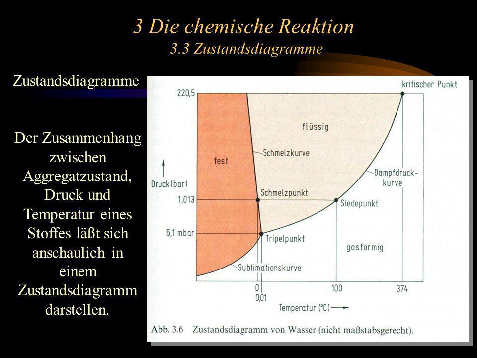 3 Die chemische Reaktion 3.4 Reaktionsenthalpie, Standardbildungsenthalpie Die bei einer chemischen Reaktion pro Formelumsatz entwickelte oder verbrauchte Wärmemenge heißt Reaktionswärme.