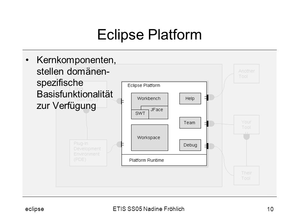 ETIS SS05 Nadine Fröhlicheclipse 10 Eclipse Platform Kernkomponenten, stellen domänen- spezifische Basisfunktionalität zur Verfügung