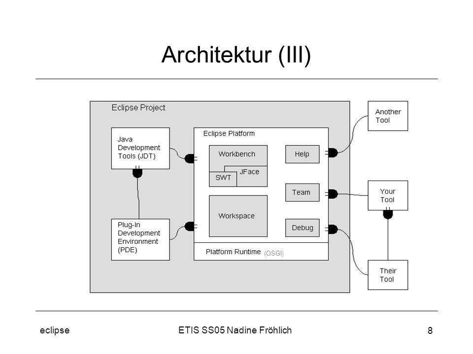 ETIS SS05 Nadine Fröhlicheclipse 9 Kern, kein Plugin (aber formal als Plugin angelegt) definiert Plugin Infrastruktur entdeckt beim Start verfügbare Plugins managt Laden der Plugins (lazy loading) –nur geladen, wenn benötigt –verfügbare Funktionalität vor Laden sichtbar (Manifest) seit eclipse 3 OSGI –offener Standard –ermöglicht Zufügen und Entfernen von Plugins ohne Neustart von eclipse Platform Runtime (OSGI)