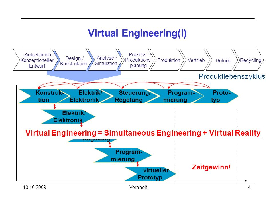 13.10.2009Vornholt5 Virtual Engineering (II)
