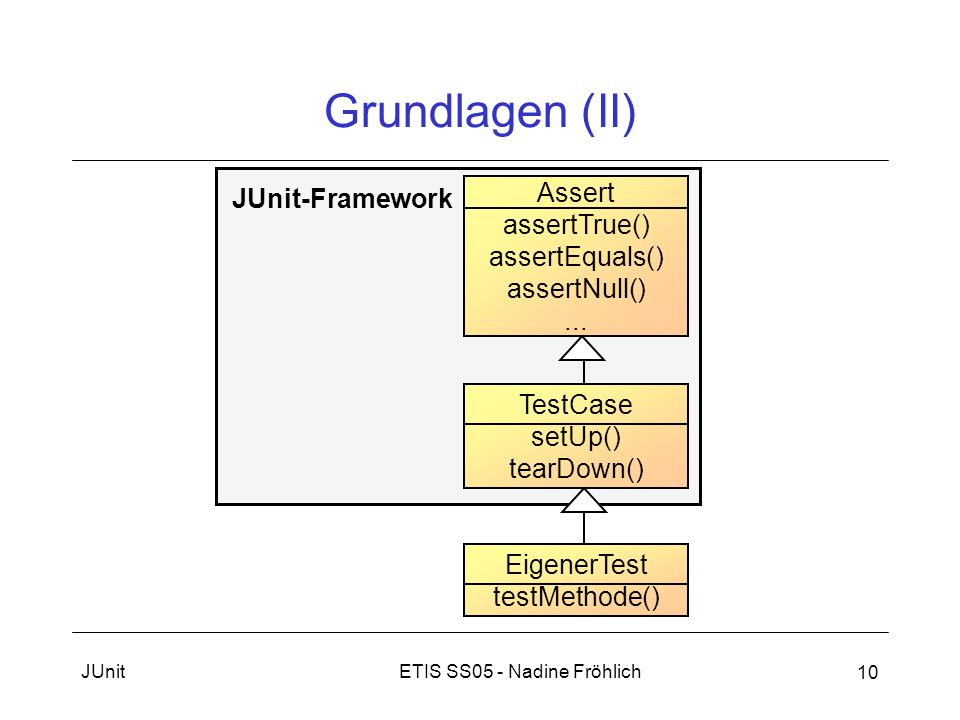 ETIS SS05 - Nadine FröhlichJUnit 10 Grundlagen (II) Assert assertTrue() assertEquals() assertNull()... TestCase setUp() tearDown() EigenerTest testMet