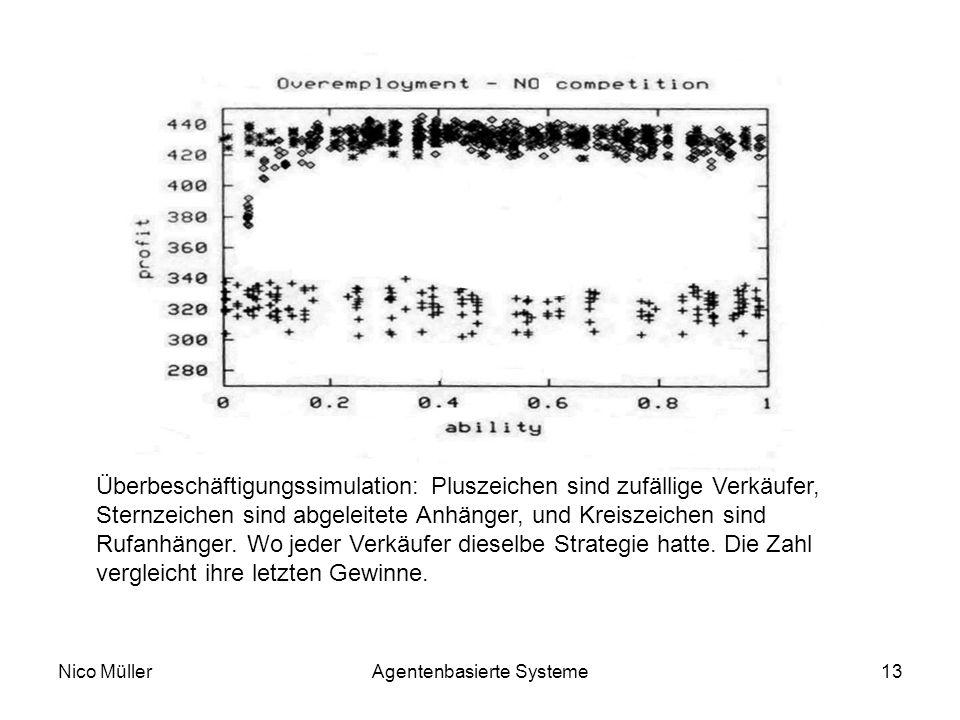Nico MüllerAgentenbasierte Systeme13 Überbeschäftigungssimulation: Pluszeichen sind zufällige Verkäufer, Sternzeichen sind abgeleitete Anhänger, und Kreiszeichen sind Rufanhänger.