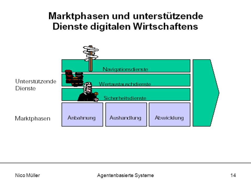 Nico MüllerAgentenbasierte Systeme14