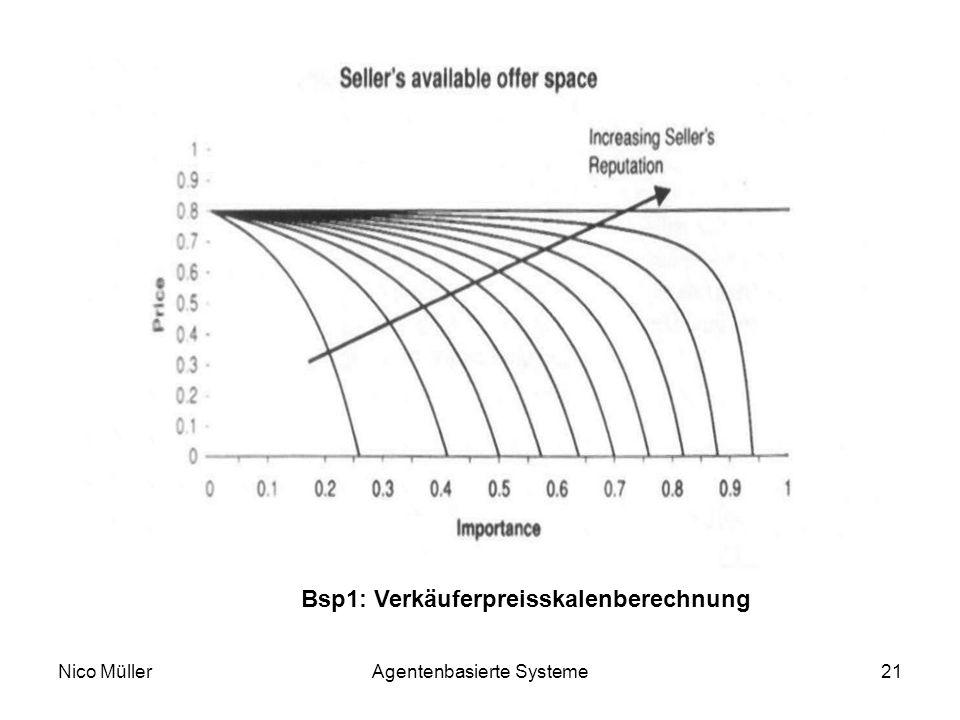 Nico MüllerAgentenbasierte Systeme21 Bsp1: Verkäuferpreisskalenberechnung