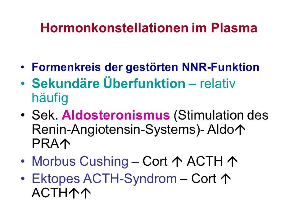 Hormonkonstellationen im Plasma Formenkreis der gestörten NNR-Funktion Sekundäre Überfunktion – relativ häufig Sek. Aldosteronismus (Stimulation des R