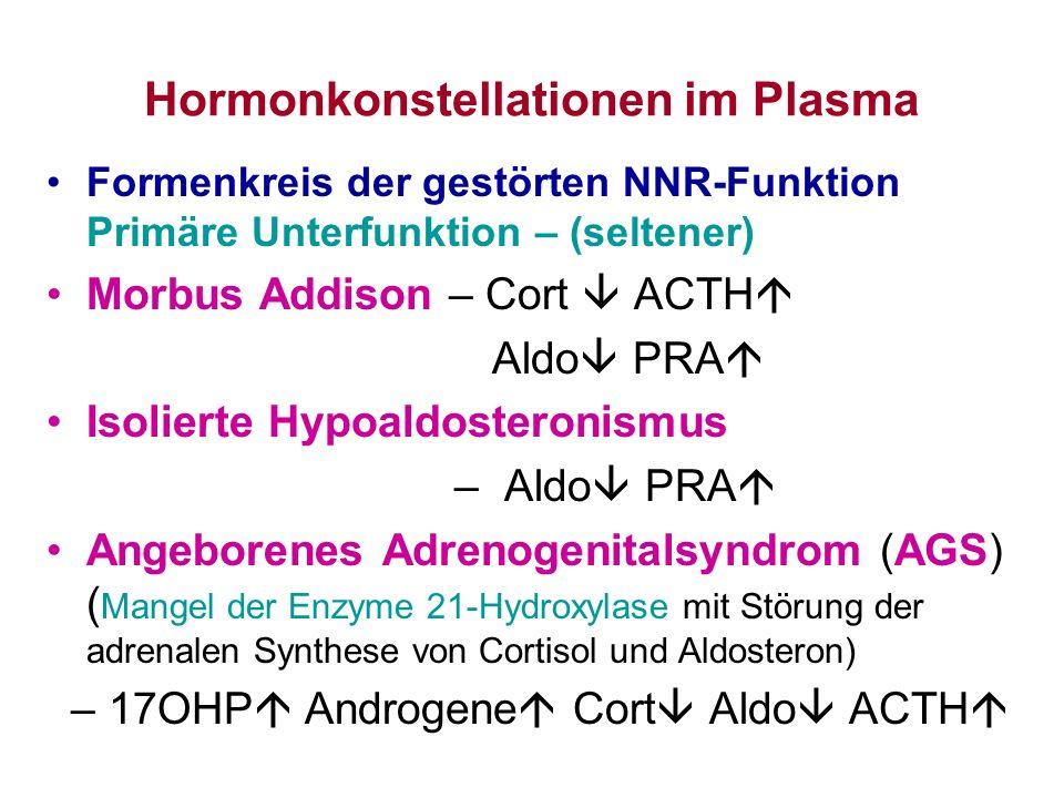 Hormonkonstellationen im Plasma Formenkreis der gestörten NNR-Funktion Primäre Unterfunktion – (seltener) Morbus Addison – Cort ACTH Aldo PRA Isoliert