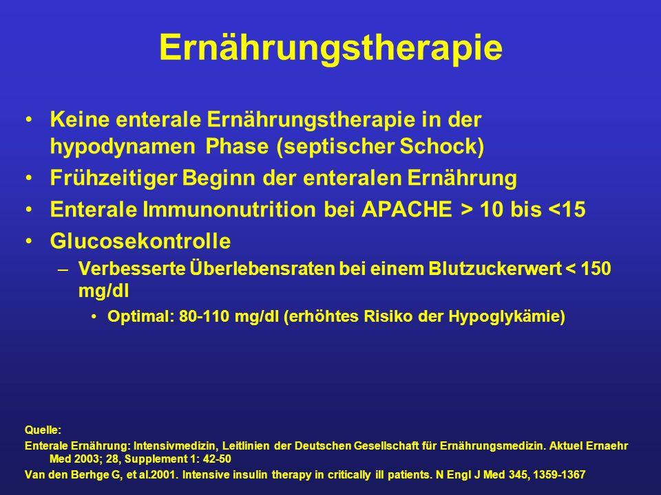 Ernährungstherapie Keine enterale Ernährungstherapie in der hypodynamen Phase (septischer Schock) Frühzeitiger Beginn der enteralen Ernährung Enterale