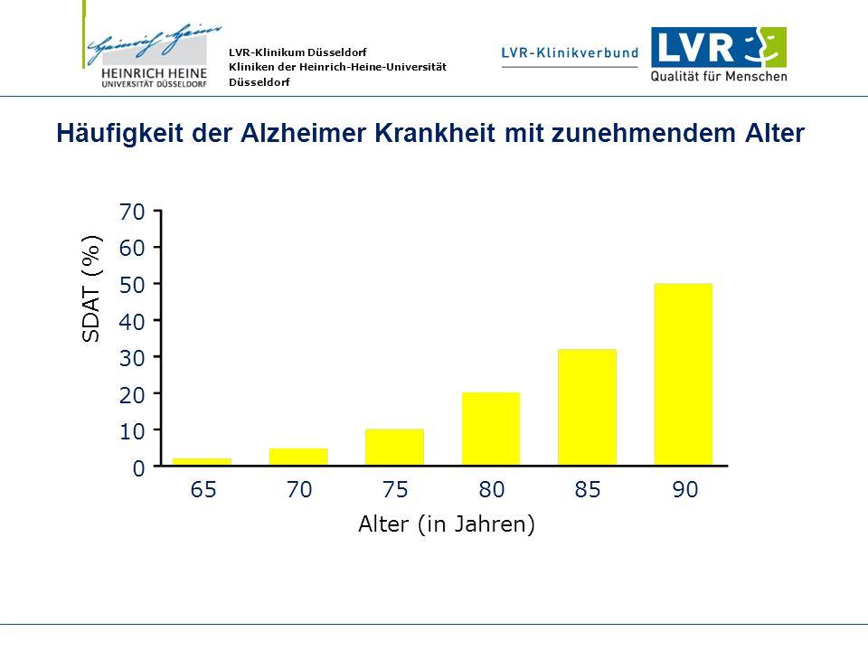 LVR-Klinikum Düsseldorf Kliniken der Heinrich-Heine-Universität Düsseldorf Häufigkeit der Alzheimer Krankheit mit zunehmendem Alter 70 60 50 40 30 20