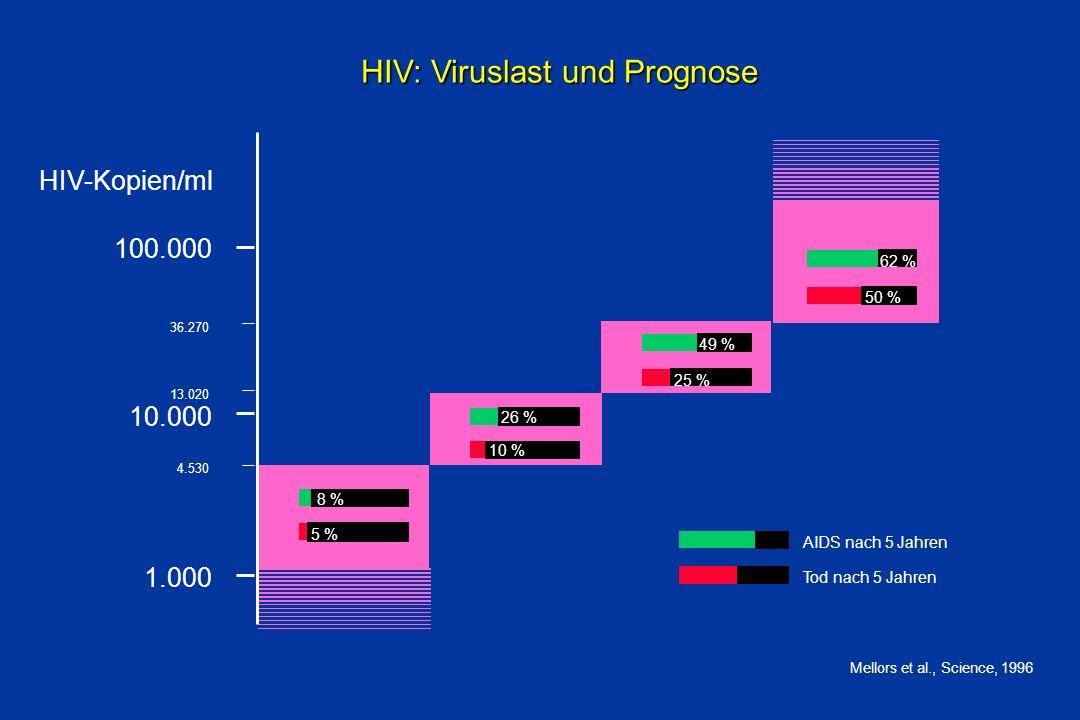 HIV: Viruslast und Prognose Mellors et al., Science, 1996 1.000 10.000 100.000 AIDS nach 5 Jahren Tod nach 5 Jahren 8 % 5 % 10 % 26 % 49 % 25 % 50 % 6
