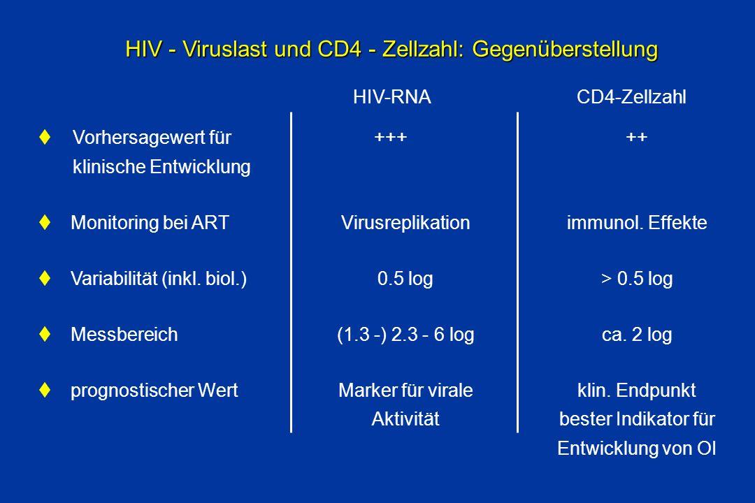 HIV - Viruslast und CD4 - Zellzahl: Gegenüberstellung Vorhersagewert für klinische Entwicklung Monitoring bei ART Variabilität (inkl. biol.) Messberei