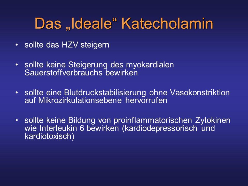 Das Ideale Katecholamin sollte das HZV steigern sollte keine Steigerung des myokardialen Sauerstoffverbrauchs bewirken sollte eine Blutdruckstabilisierung ohne Vasokonstriktion auf Mikrozirkulationsebene hervorrufen sollte keine Bildung von proinflammatorischen Zytokinen wie Interleukin 6 bewirken (kardiodepressorisch und kardiotoxisch)