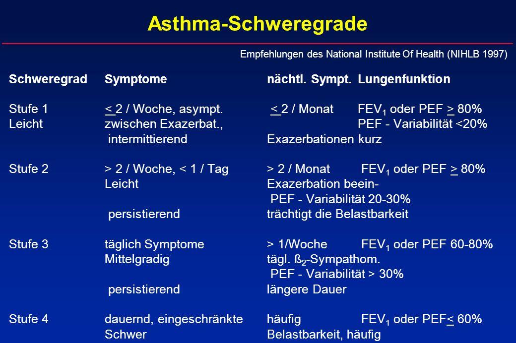 Asthma-Schweregrade SchweregradSymptomenächtl. Sympt.Lungenfunktion Stufe 1 80% Leicht zwischen Exazerbat.,PEF - Variabilität <20% intermittierend Exa
