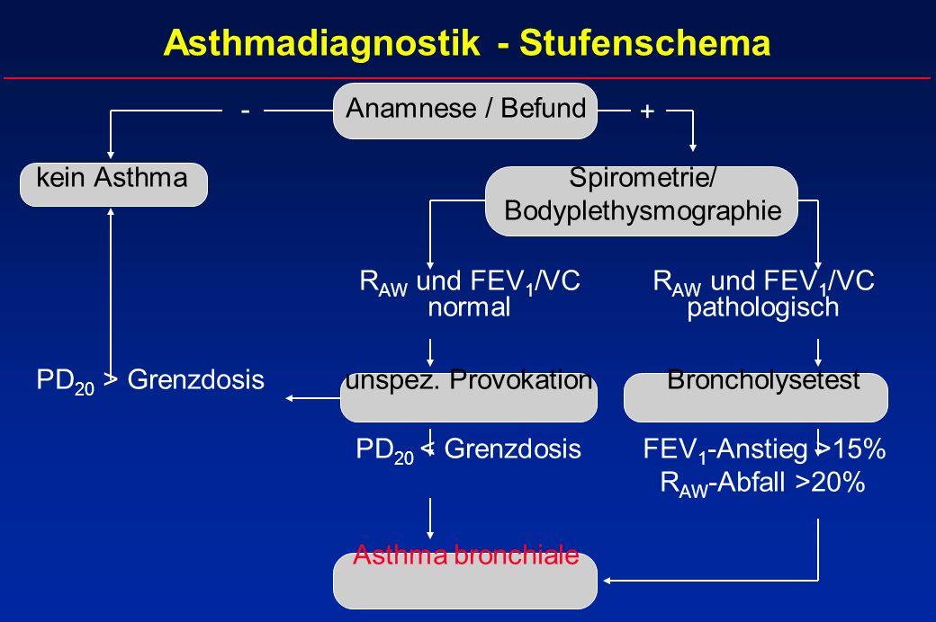Asthmadiagnostik - Stufenschema - + Anamnese / Befund kein AsthmaSpirometrie/ Bodyplethysmographie R AW und FEV 1 /VCR AW und FEV 1 /VC normalpatholog