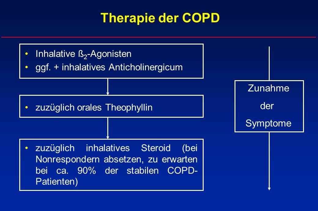 Therapie der COPD Inhalative ß 2 -Agonisten ggf. + inhalatives Anticholinergicum zuzüglich orales Theophyllin zuzüglich inhalatives Steroid (bei Nonre