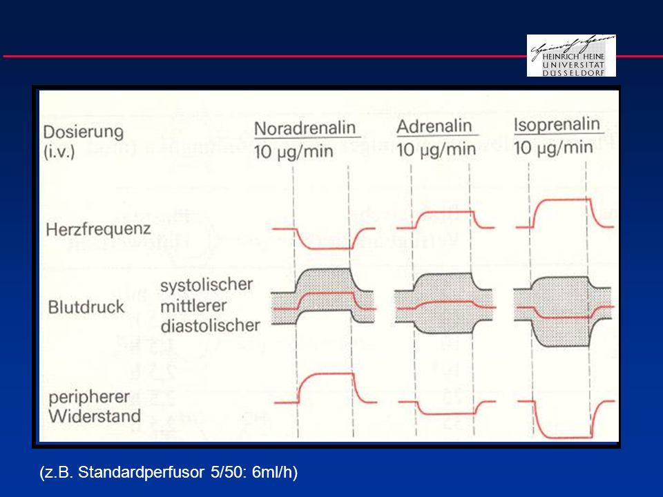 Nebenwirkungen der Katecholamintherapie Myokardialer Sauerstoffverbrauch(Dopa, Adrenalin) Mukosaischämie(Dopa) Mikrozirkulationsstörung (Dopa) Arrhythmien(Adrenalin, Dopa) Laktazidose(Adrenalin) Hyperglykämie Prolaktin, LH und STH(Dopa) TSH, T3/T4(Dopa) Immunkompentenz