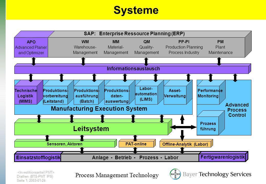 Drathen (BTS-PMT IPS) Seite1; 2003-01-24 Process Management Technology Systeme Produktions- vorbereitung (Leitstand) Produktions- ausführung (Batch) P