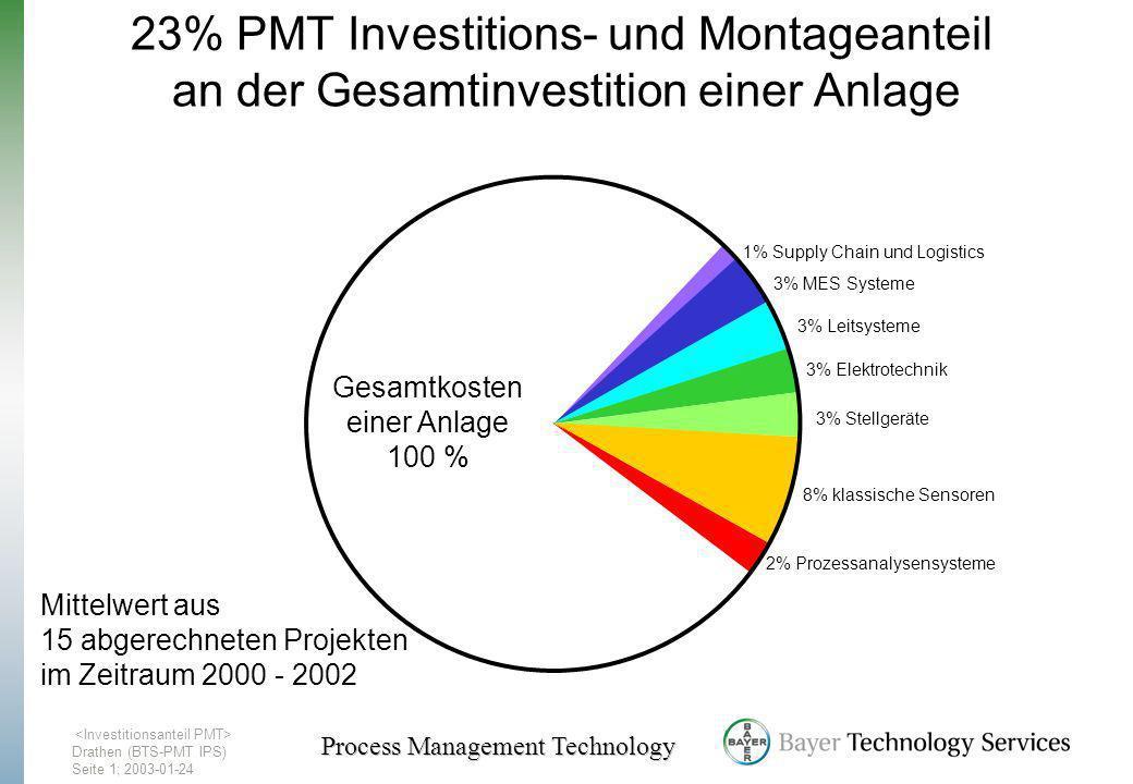 Drathen (BTS-PMT IPS) Seite1; 2003-01-24 Process Management Technology 23% PMT Investitions- und Montageanteil an der Gesamtinvestition einer Anlage 2