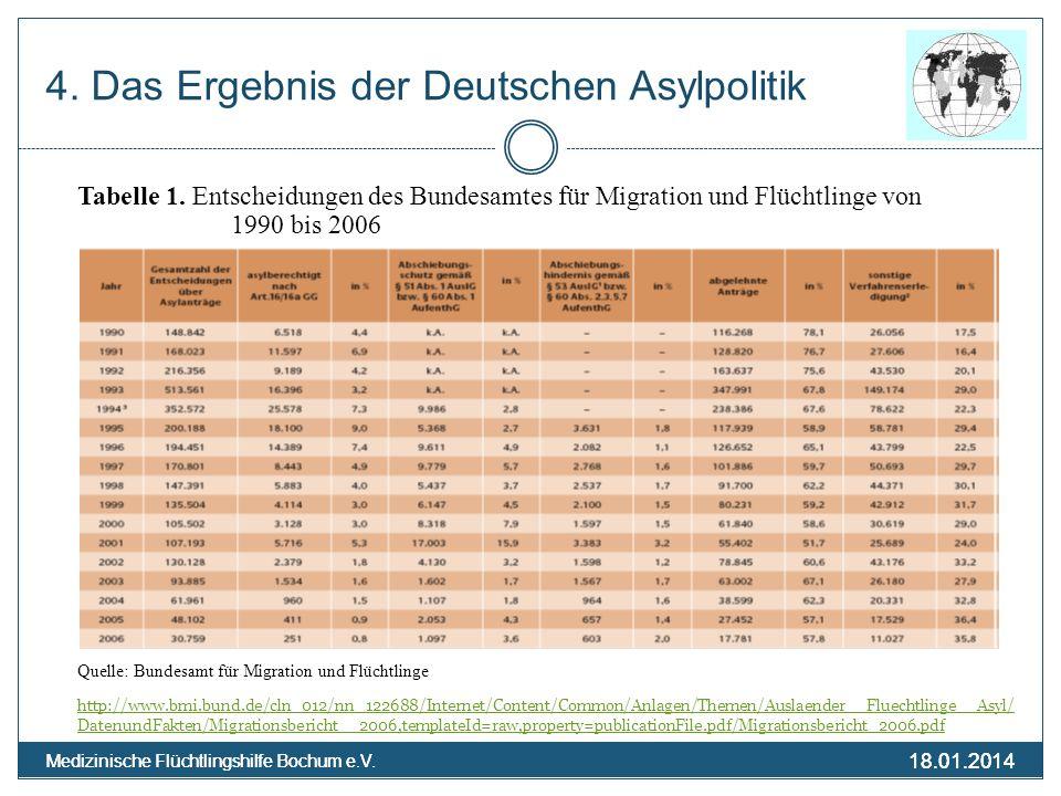 18.01.2014 Medizinische Flüchtlingshilfe Bochum e.V. 18.01.2014 Medizinische Flüchtlingshilfe Bochum e.V. 4. Das Ergebnis der Deutschen Asylpolitik Ta