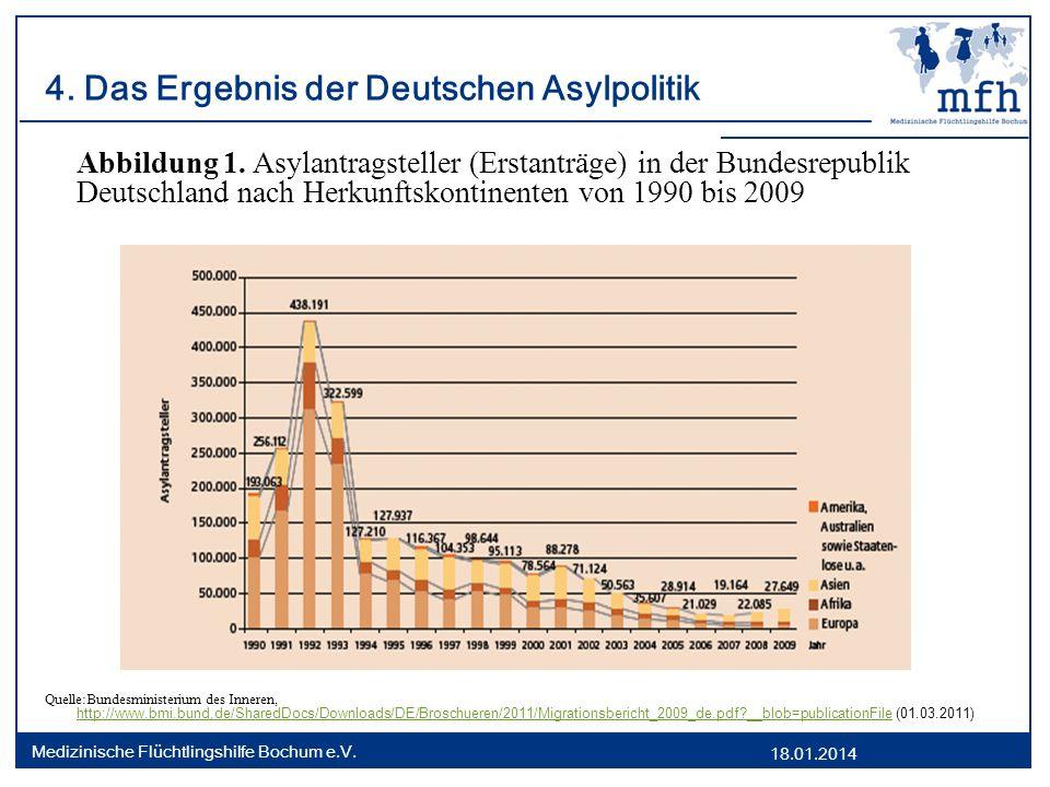 18.01.2014 Medizinische Flüchtlingshilfe Bochum e.V. 4. Das Ergebnis der Deutschen Asylpolitik Abbildung 1. Asylantragsteller (Erstanträge) in der Bun
