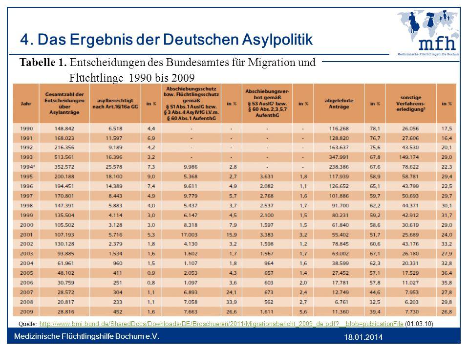 18.01.2014 Medizinische Flüchtlingshilfe Bochum e.V. 4. Das Ergebnis der Deutschen Asylpolitik Tabelle 1. Entscheidungen des Bundesamtes für Migration