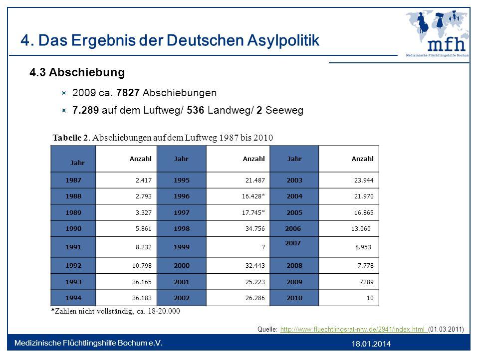 18.01.2014 Medizinische Flüchtlingshilfe Bochum e.V. 4. Das Ergebnis der Deutschen Asylpolitik 4.3 Abschiebung 2009 ca. 7827 Abschiebungen 7.289 auf d