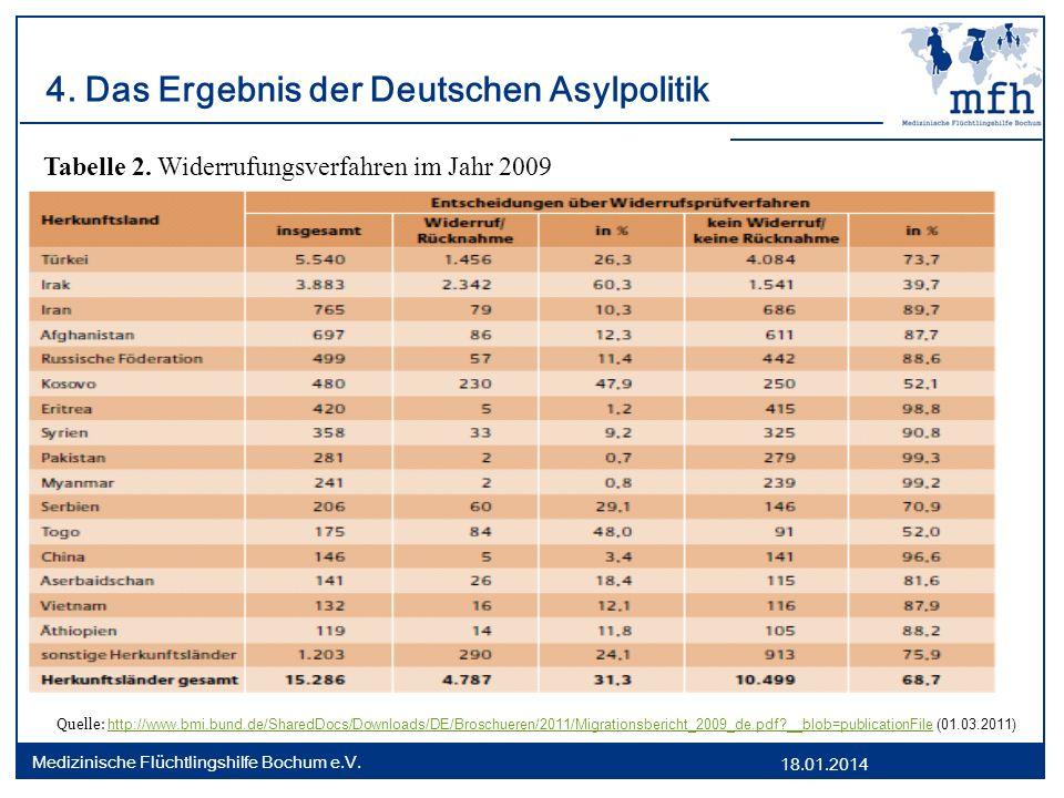 18.01.2014 Medizinische Flüchtlingshilfe Bochum e.V. 4. Das Ergebnis der Deutschen Asylpolitik Tabelle 2. Widerrufungsverfahren im Jahr 2009 Quelle: h