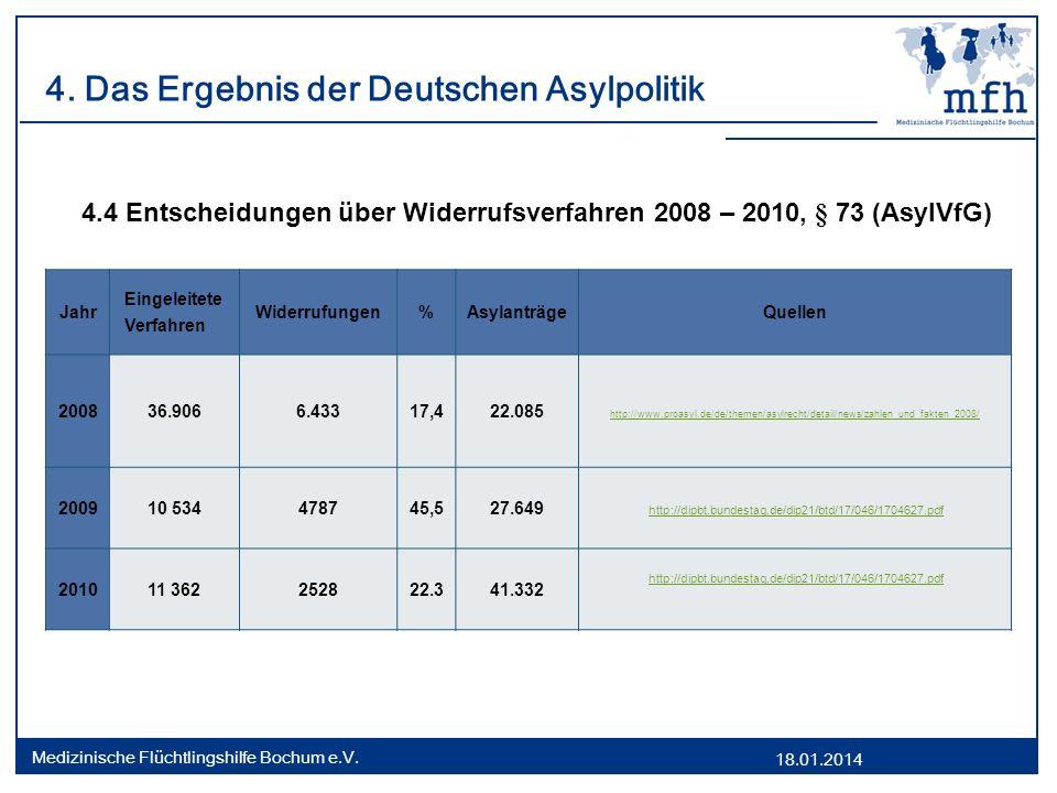 18.01.2014 Medizinische Flüchtlingshilfe Bochum e.V. 4. Das Ergebnis der Deutschen Asylpolitik Jahr Eingeleitete Verfahren Widerrufungen%AsylanträgeQu