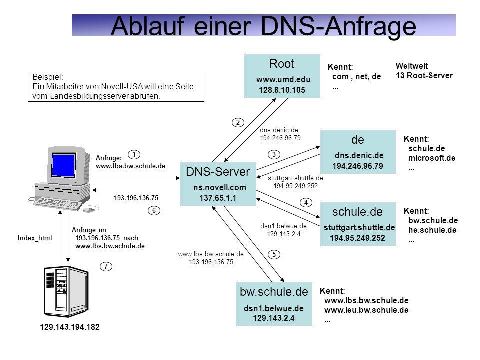 Ablauf einer DNS-Anfrage DNS-Server ns.novell.com 137.65.1.1 de dns.denic.de 194.246.96.79 Kennt: schule.de microsoft.de... schule.de stuttgart.shuttl