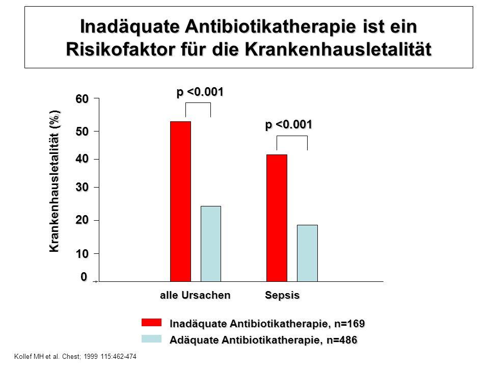 p <0.001 Krankenhausletalität (%) 20 30 40 50 60 0 10 alle Ursachen Sepsis Inadäquate Antibiotikatherapie, n=169 Adäquate Antibiotikatherapie, n=486 K