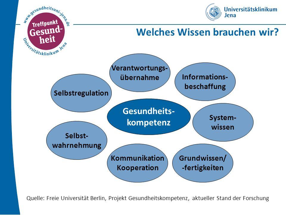 Welches Wissen brauchen wir? Quelle: Freie Universität Berlin, Projekt Gesundheitskompetenz, aktueller Stand der Forschung Gesundheits- kompetenz Selb