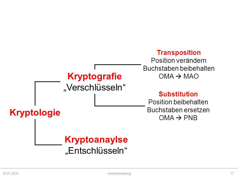 18.01.2014Verschlüsselung17 Kryptologie Kryptografie Verschlüsseln Kryptoanaylse Entschlüsseln Transposition Position verändern Buchstaben beibehalten