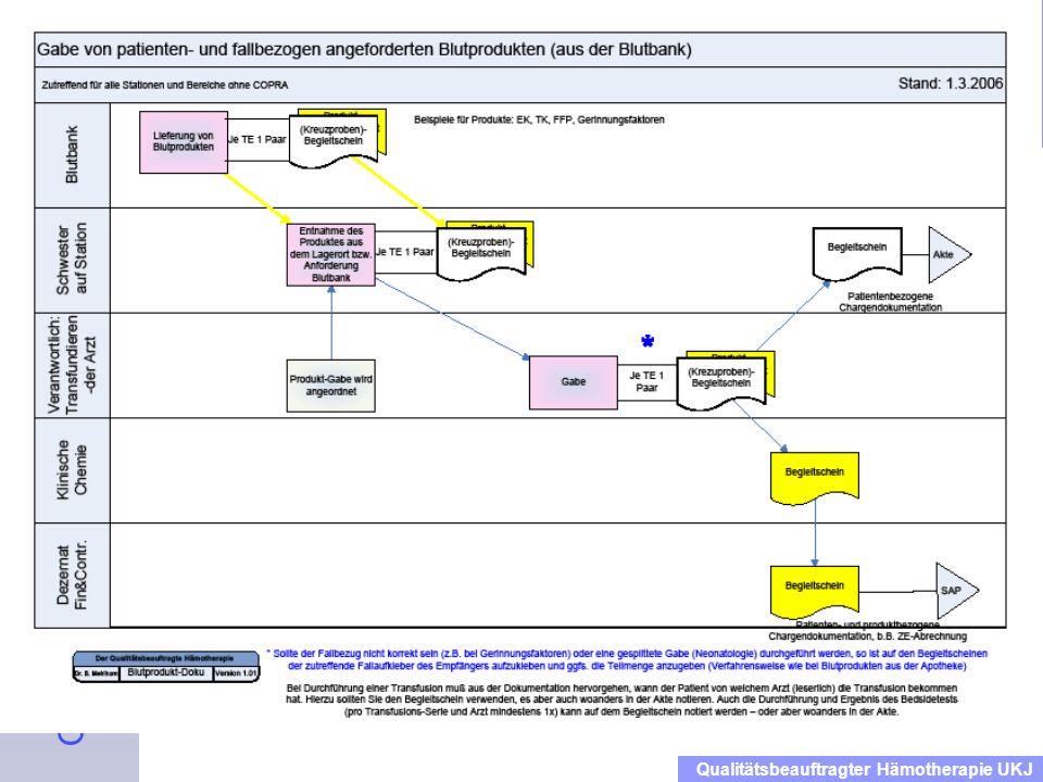 Einweisung der Mitarbeiter in das Qualitätsmanagementhandbuch Blut Dienstanweisung für das Klinikum Qualitätsbeauftragter Hämotherapie UKJ Dokumentation OP Apotheken-Produkte
