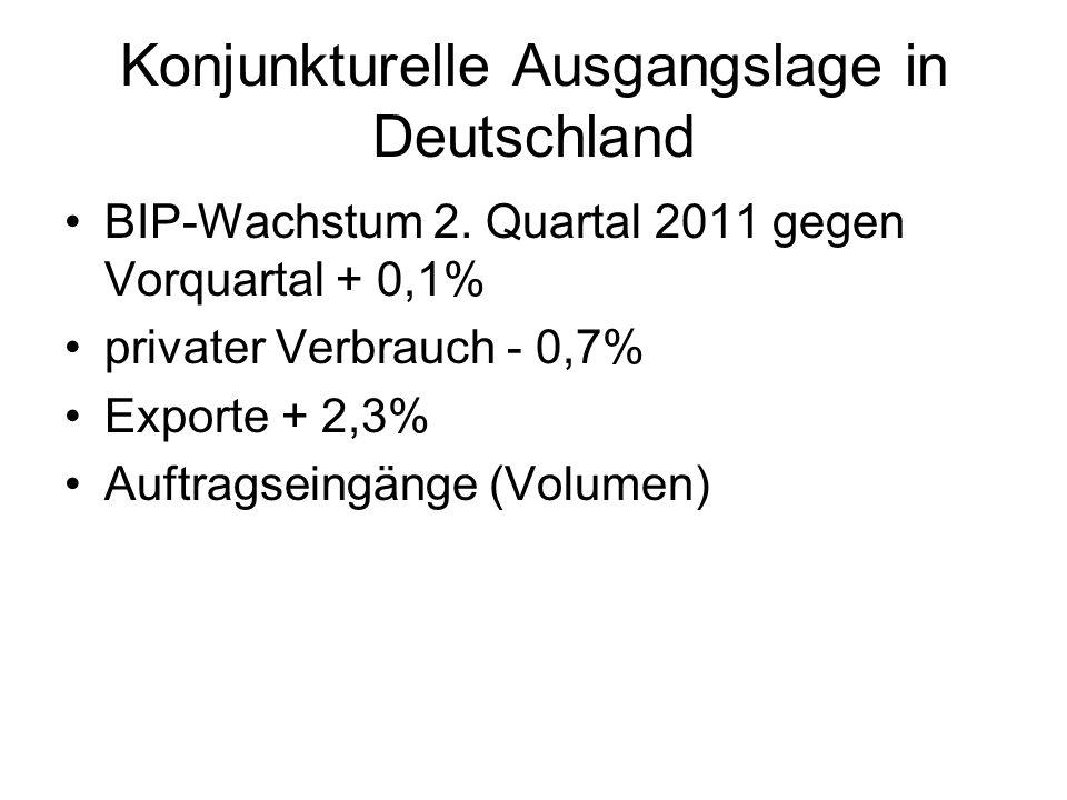 Auftragseingang Verarbeitendes Gewerbe Ausland Volumen- Index 2005 = 100 Quelle: Statistisches Bundesamt 4.8.2011