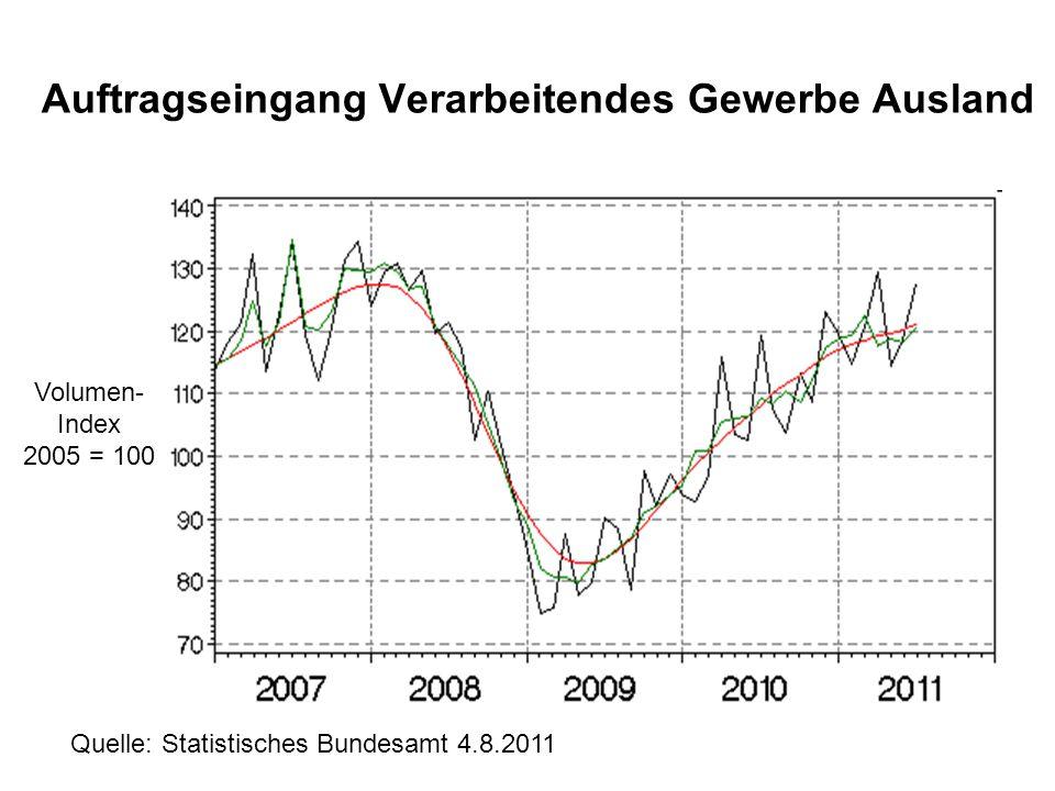 Auftragseingang Verarbeitendes Gewerbe Inland Volumen- Index 2005 = 100 Quelle: Statistisches Bundesamt 4.8.2011