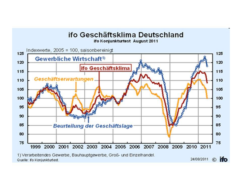 ZEW-Index für Deutschland