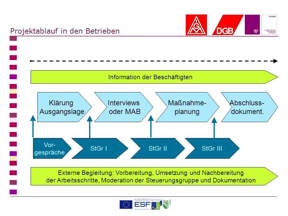 Projektablauf in den Betrieben Klärung Ausgangslage Interviews oder MAB Maßnahme- planung Abschluss- dokument. Vor- gespräche StGr IIStGr IIIStGr I Ex