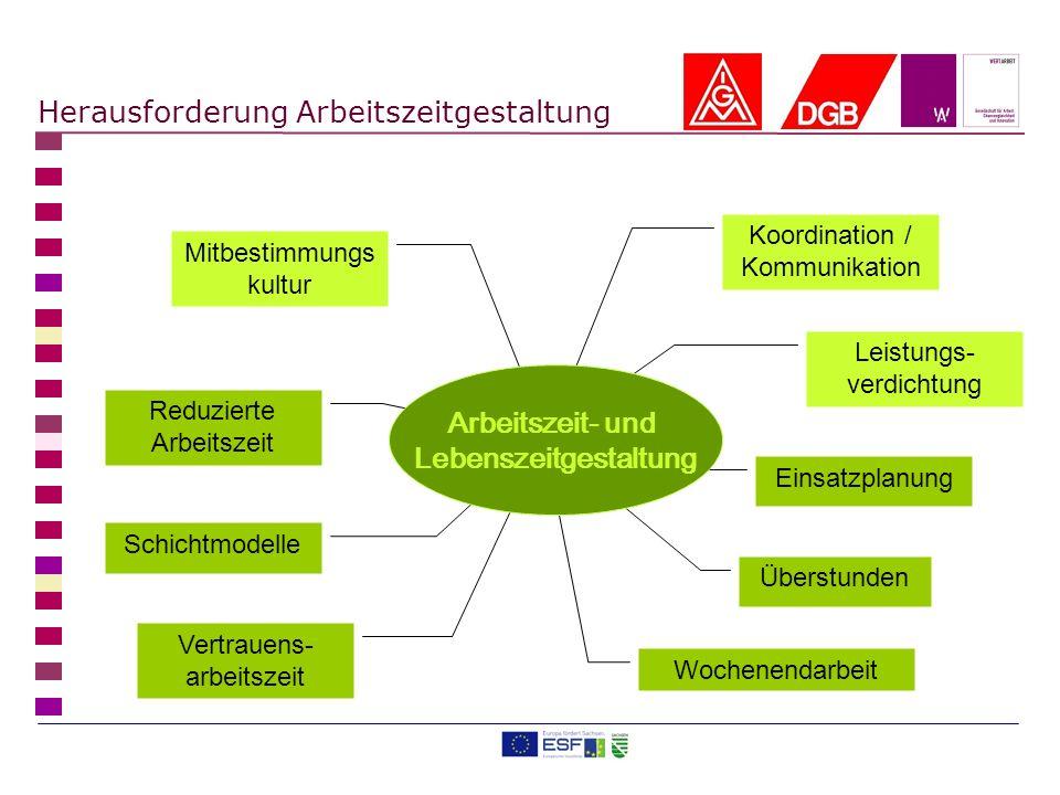Kleine und mittlere Unternehmen in Sachsen unter 250 Beschäftigte Konkrete Unterstützung von Betriebsräten Ziel: Gute Praxis schaffen in Sachsen Laufzeit: bis Februar 2012 Zwei Projekte für die Zeitbalance.