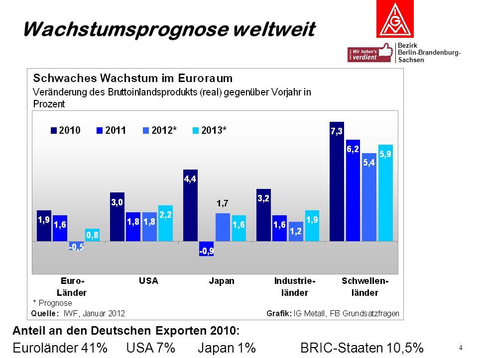Bezirk Berlin-Brandenburg- Sachsen 5 Wachstumsprognose 2012