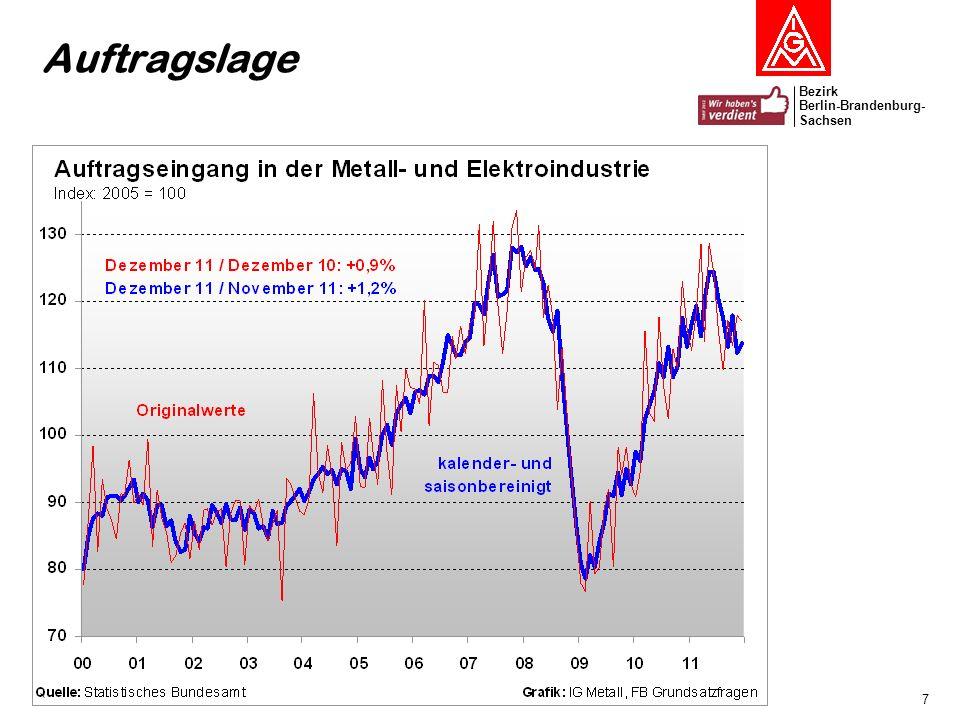 Bezirk Berlin-Brandenburg- Sachsen 8 Auftragseingänge in den Branchen der M+E-Industrie Veränderung zum Vormonat in Prozent