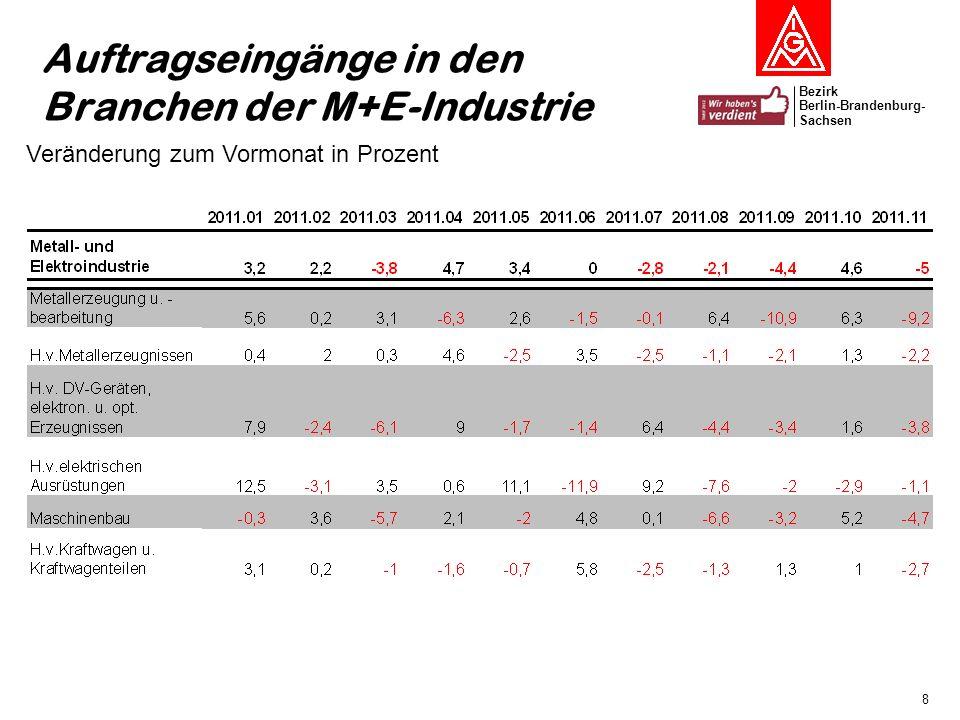 Bezirk Berlin-Brandenburg- Sachsen 9 Produktionsentwicklung