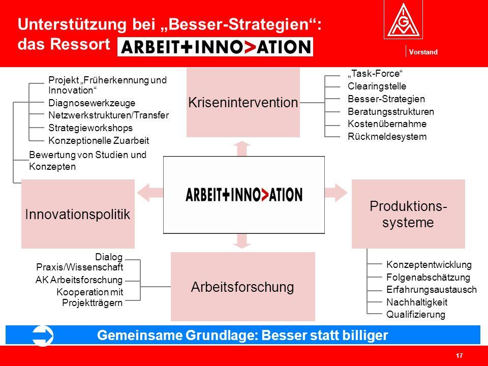 Vorstand 17 Innovationspolitik Produktions- systeme Projekt Früherkennung und Innovation Diagnosewerkzeuge Netzwerkstrukturen/Transfer Strategieworksh