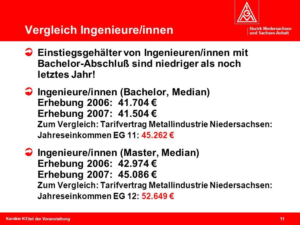 Bezirk Niedersachsen und Sachsen-Anhalt Bezirk Niedersachsen und Sachsen-Anhalt 11 Karoline Kleinschmidtcebit, 04. – 09. März 2008 Titel der Veranstal
