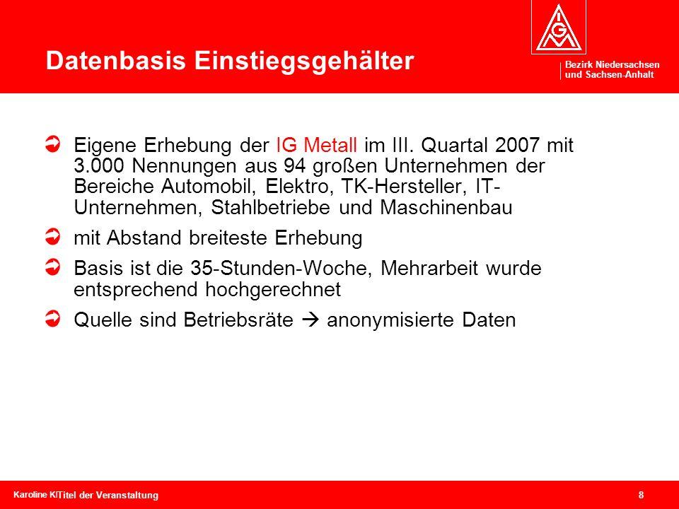 Bezirk Niedersachsen und Sachsen-Anhalt Bezirk Niedersachsen und Sachsen-Anhalt 8 Karoline Kleinschmidtcebit, 04. – 09. März 2008 Titel der Veranstalt