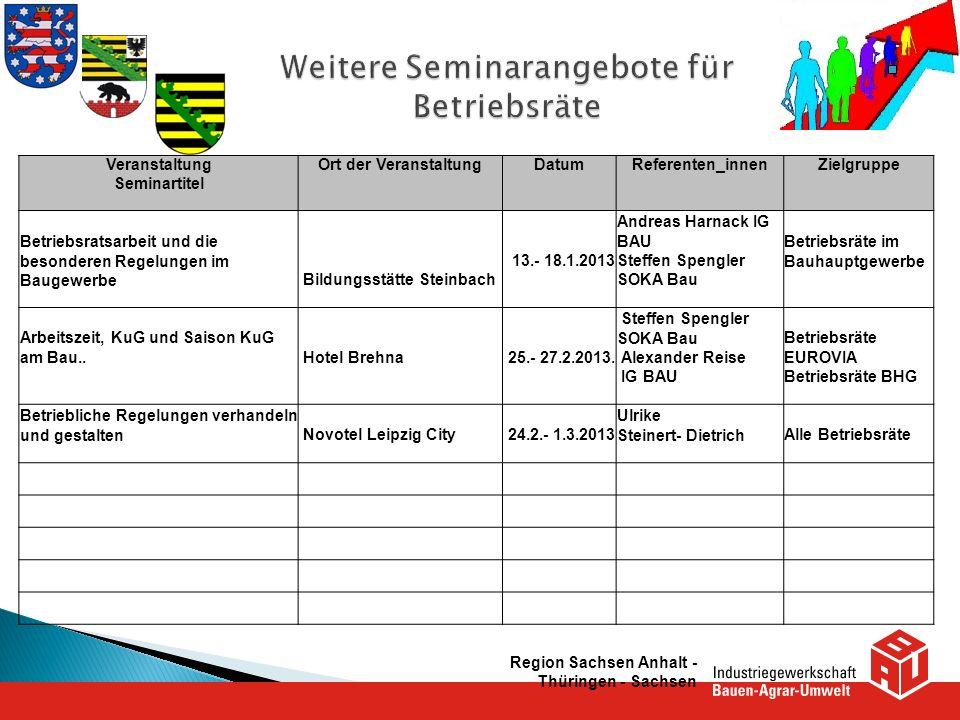 Veranstaltung Seminartitel Ort der VeranstaltungDatumReferenten_innenZielgruppe Betriebsratsarbeit und die besonderen Regelungen im Baugewerbe Bildung