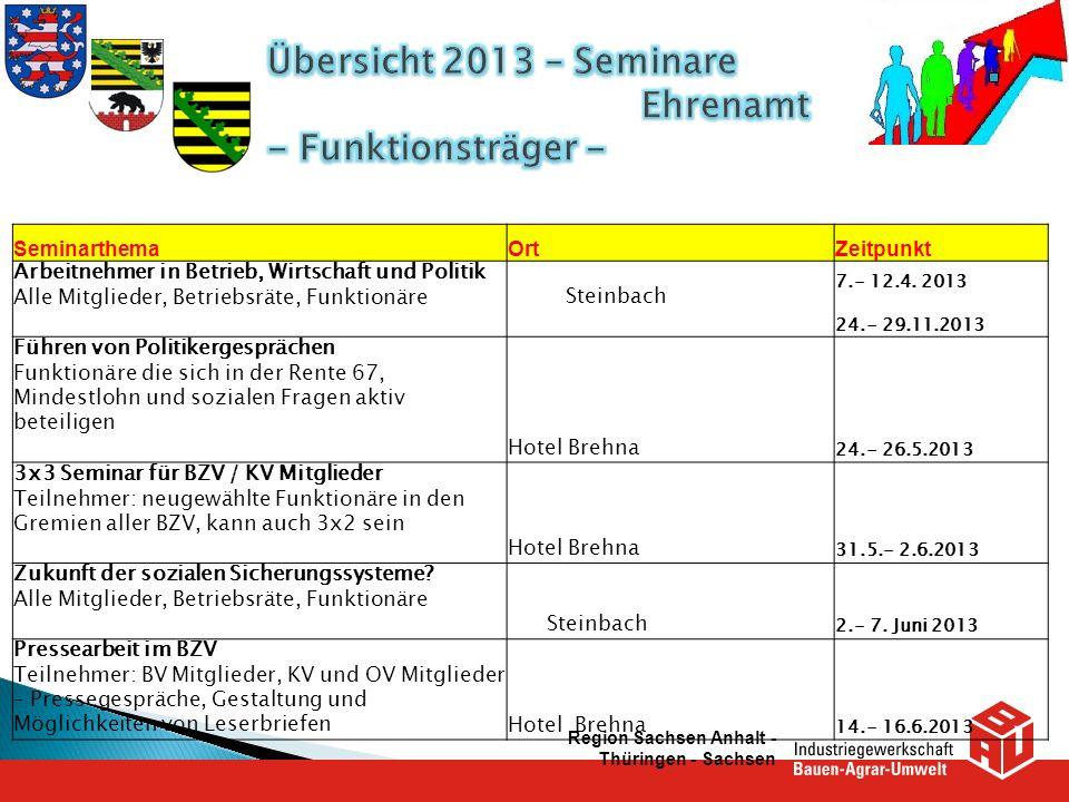 SeminarthemaOrtZeitpunkt Arbeitnehmer in Betrieb, Wirtschaft und Politik Alle Mitglieder, Betriebsräte, Funktionäre Steinbach 7.- 12.4. 2013 24.- 29.1