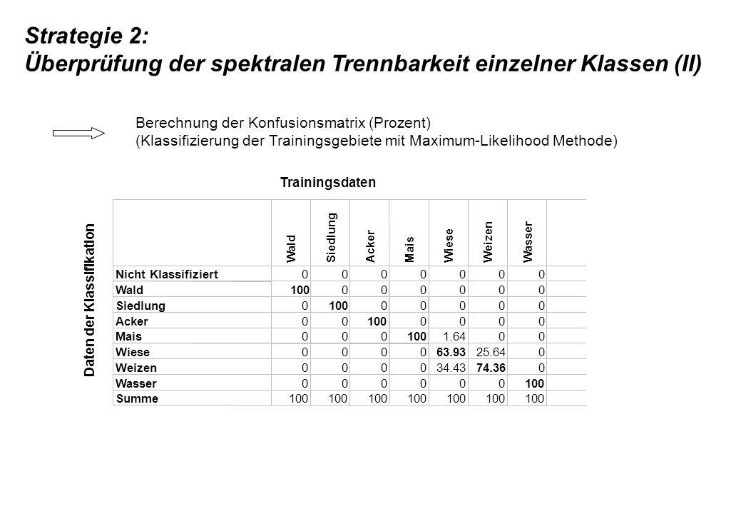 Strategie 2: Überprüfung der spektralen Trennbarkeit einzelner Klassen (II) Daten der Klassifikation Wald Siedlung Acker Mais Wiese Weizen Wasser Nich