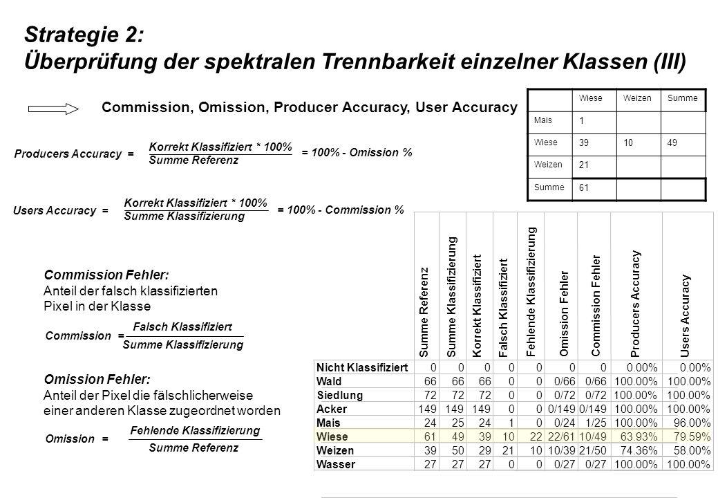 Producers Accuracy = Korrekt Klassifiziert * 100% Summe Referenz Users Accuracy = Korrekt Klassifiziert * 100% Summe Klassifizierung Commission Fehler