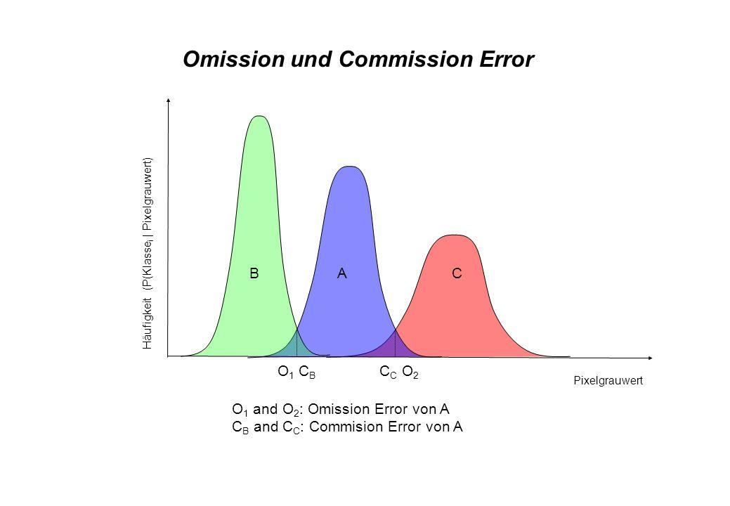 Omission und Commission Error O 1 and O 2 : Omission Error von A C B and C C : Commision Error von A Häufigkeit (P(Klasse i | Pixelgrauwert) Pixelgrau