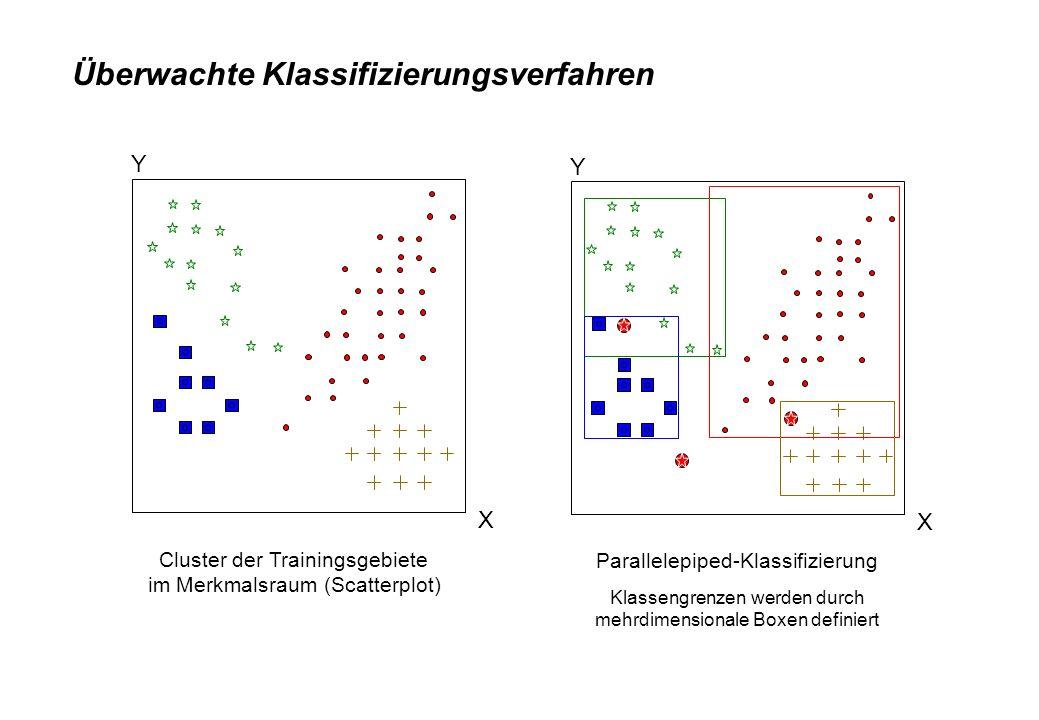 Überwachte Klassifizierungsverfahren Y X Y Maximum-Likelihood-Klassifizierung Klassen werden durch mehrdimensionale Gaussfunktionen (Mittelwert&Kovarianzmatrix) definiert Minimum-Distance-Klassifizierung Klassen werden durch die Klassenzentren (Mittelwert) definiert
