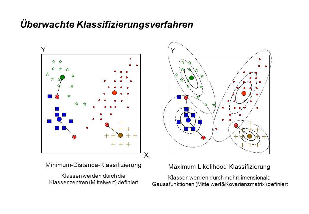 Überwachte Klassifizierungsverfahren Y X Y Maximum-Likelihood-Klassifizierung Klassen werden durch mehrdimensionale Gaussfunktionen (Mittelwert&Kovari
